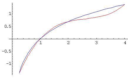 Minimax interpolating polynomials